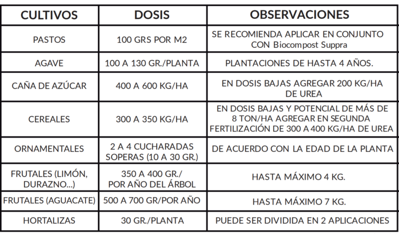 Tabla de dosis fertilizante