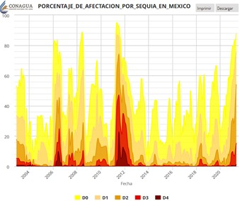 Porcentaje de afectación por sequía en México
